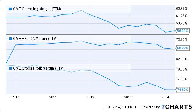 CME Operating Margin Chart