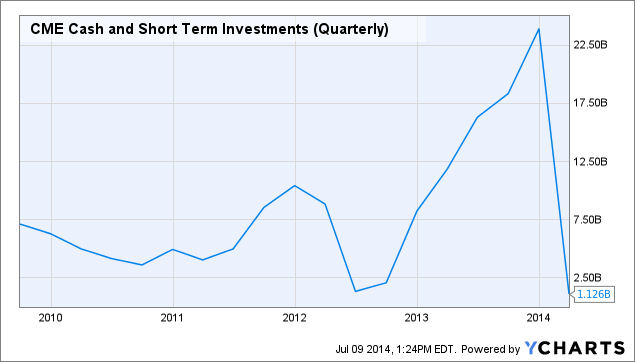 CME Cash and Short Term Investments (Quarterly) Chart
