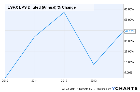 ESRX EPS Diluted (Annual) Chart