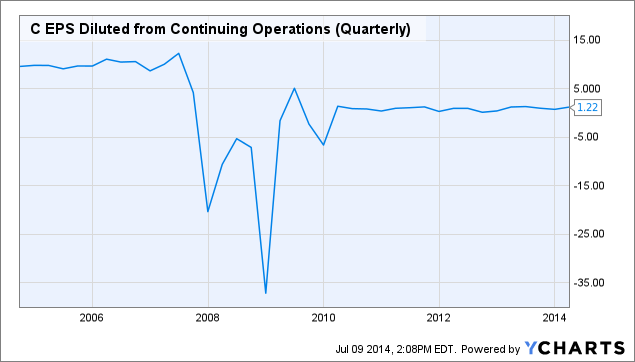 C EPS Diluted from Continuing Operations (Quarterly) Chart