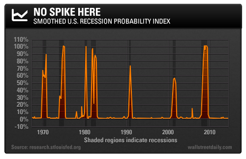 Smoothed U.S. Recession Probability Index
