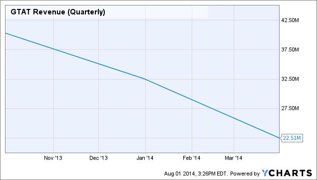 GTAT Revenue (Quarterly) Chart