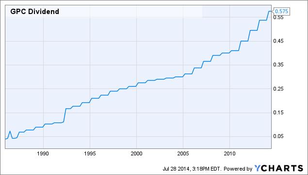 GPC Dividend Chart