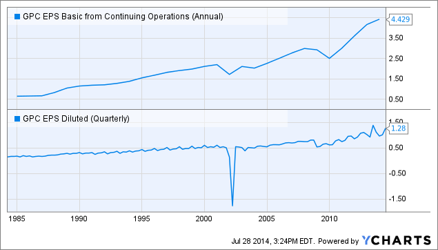 GPC EPS Basic from Continuing Operations (Annual) Chart