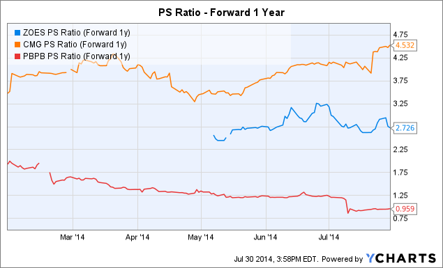 ZOES PS Ratio (Forward 1y) Chart