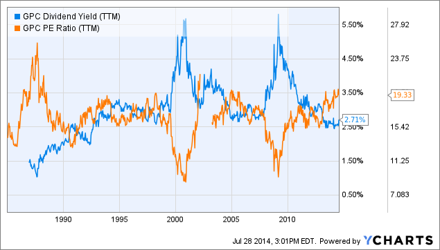 GPC Dividend Yield (<a href=