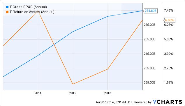 T Gross PP&E (Annual) Chart
