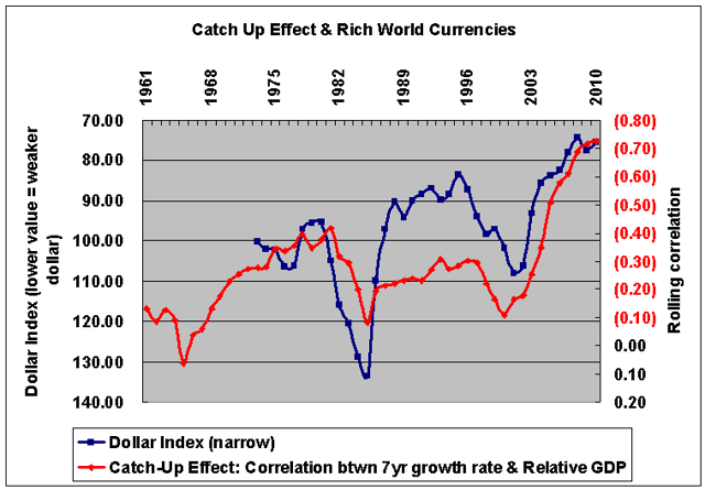 Catch-up effect & dollar index 1961-2010