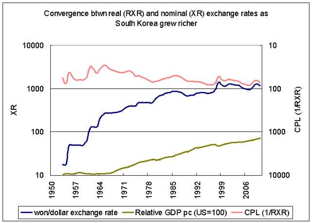 Evolution of Korean relationship between real & nominal ex rates and catch-up growth 1950-2010