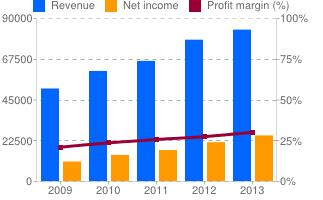 Novo Nordisk Revenue and income chart