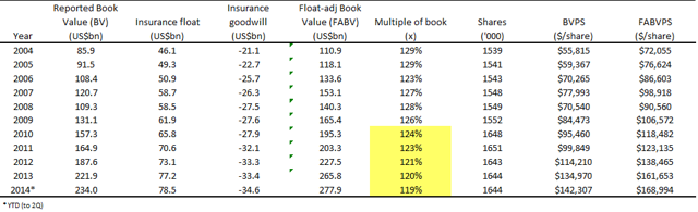 BRK - Float-adjusted book value multiple (source: insuranceinvestor.wordpress.com)