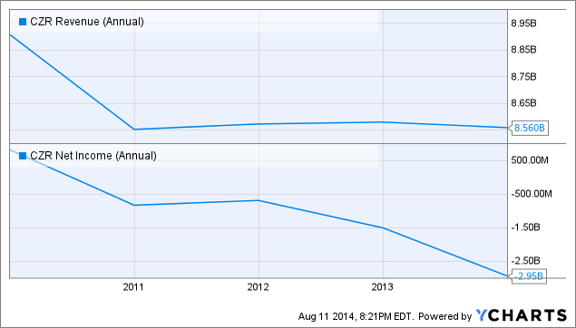 CZR Revenue (Annual) Chart
