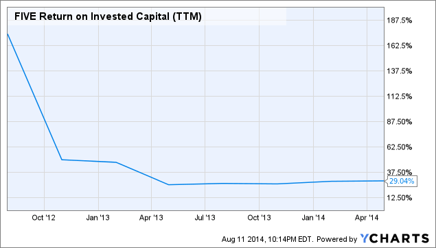 FIVE Return on Invested Capital (<a href=