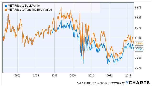 MET Price to Book Value Chart