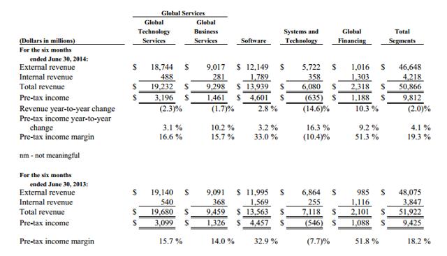 Revenue by Business Segment