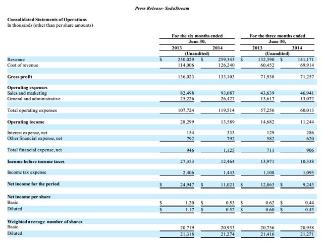 SodaStream Income Statement 2Q 2014 10-k