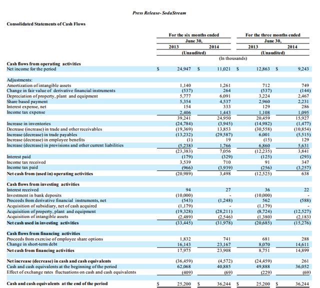 SodaStream 2Q Current Report 2014 6-k