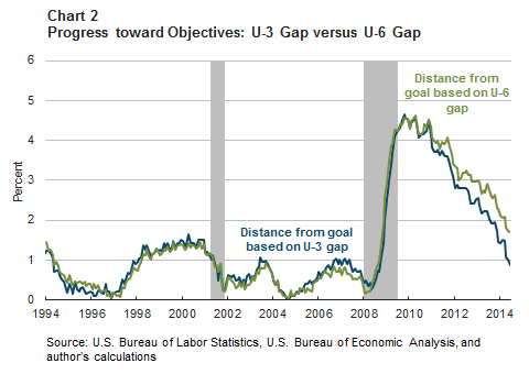 Chart 2: Progress toward Objectives: U-3 Gap versus U-6 Gap