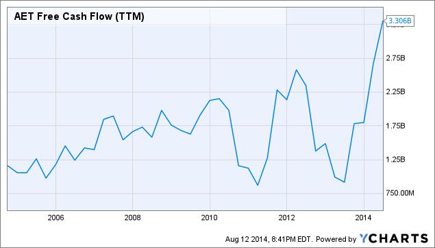 AET Free Cash Flow Chart