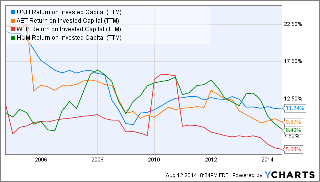 UNH Return on Invested Capital (<a href=