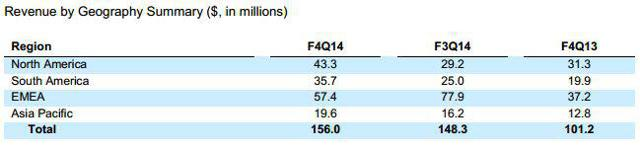 Table from UBNT Quarterly Report