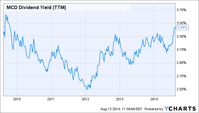 MCD Dividend Yield (<a href=