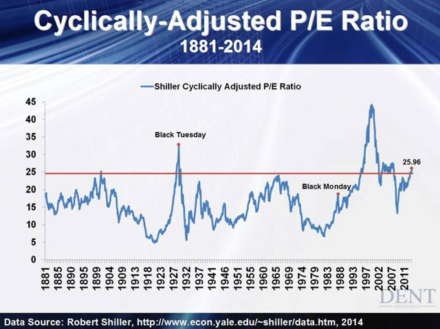 Cyclically adjusted PE Ratio Shiller