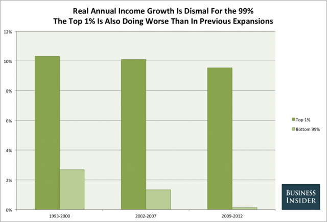 Real annual income growth