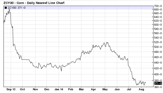 Corn Price Decline Follwing China Rejection of US Corn