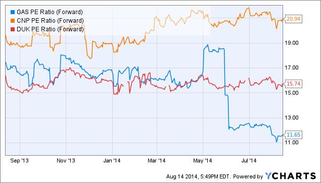 GAS PE Ratio (Forward) Chart