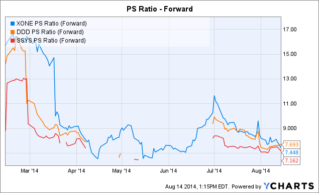 XONE PS Ratio (Forward) Chart
