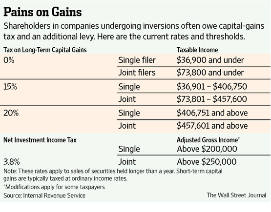 Do you pay capital gains tax on stock options