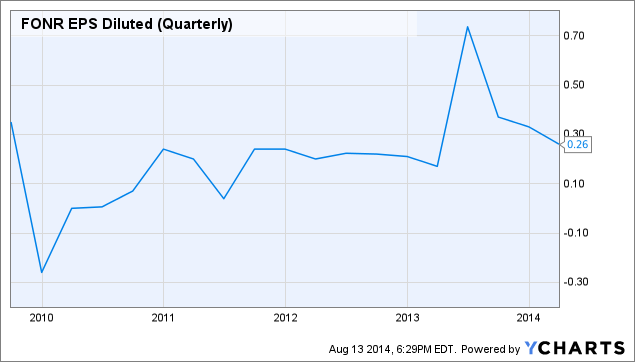 FONR EPS Diluted (Quarterly) Chart