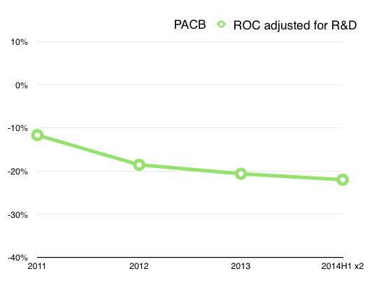 PACB Return on Capital with R&D Expenses Amortized Over 5 Years