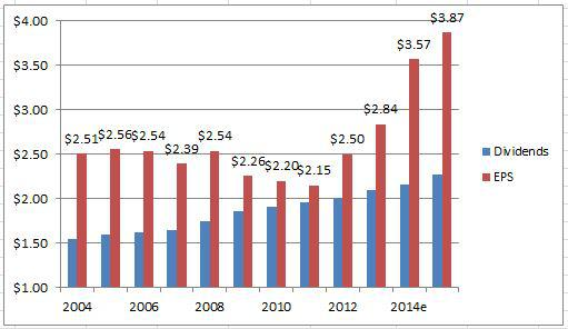 Verizon EPS and Dividends Over the Past Decade