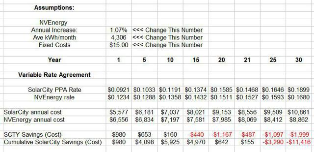 SolarCity PPA vs NVEnergy
