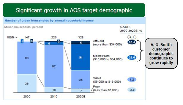 3. Target demographics in China