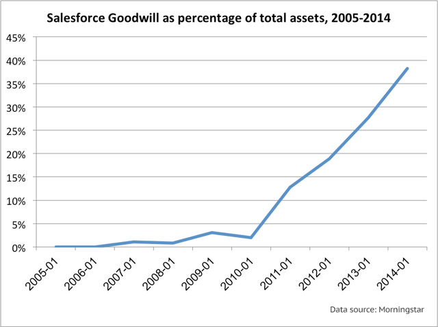 Salesforce Goodwill as percentage of total assets