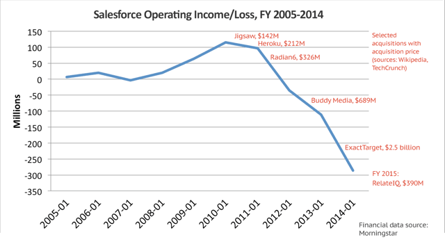 Salesforce Operating Income or Loss FY 2005-2014