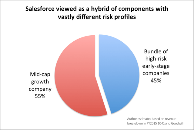 Pie chart showing Salesforce as a hybrid of components with vastly different risk profiles