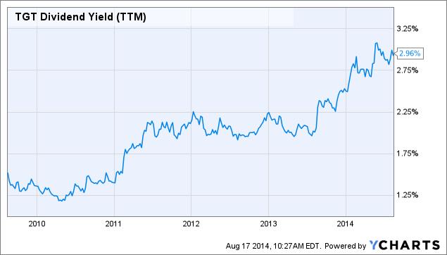 TGT Dividend Yield (<a href=