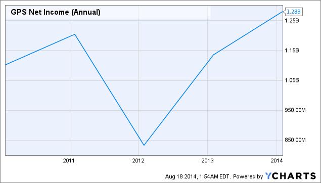 GPS Net Income (Annual) Chart