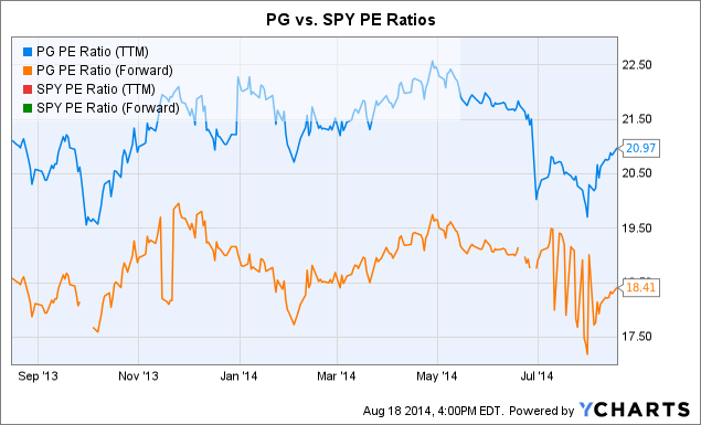 PG PE Ratio (<a href=