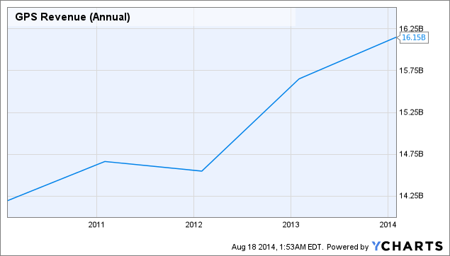 GPS Revenue (Annual) Chart
