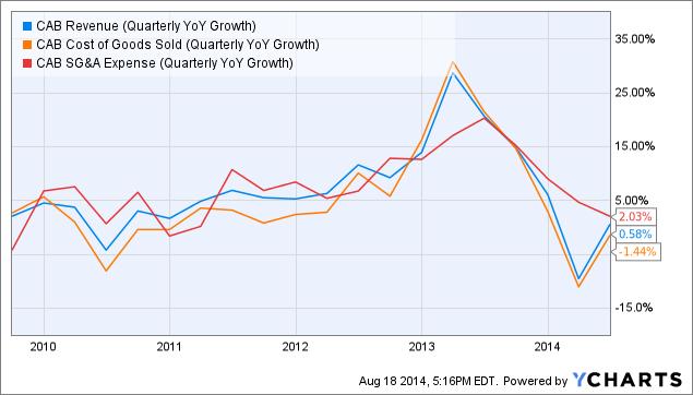 CAB Revenue (Quarterly YoY Growth) Chart