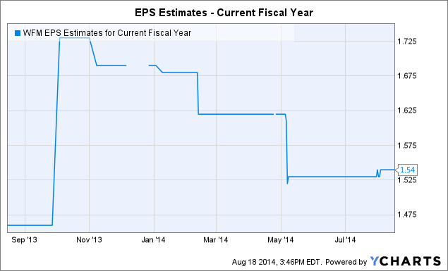 WFM EPS Estimates for Current Fiscal Year Chart