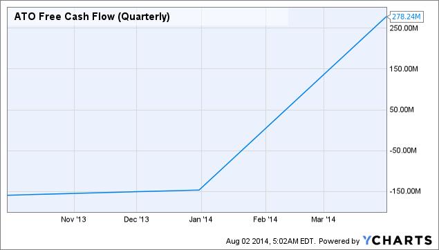 ATO Free Cash Flow (Quarterly) Chart