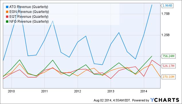 ATO Revenue (Quarterly) Chart