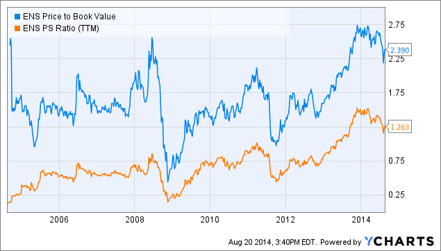 ENS Price to Book Value Chart
