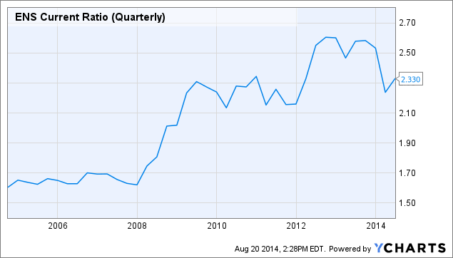 ENS Current Ratio (Quarterly) Chart